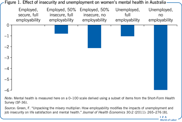 Effect of insecurity and unemployment                         on women's mental health in Australia