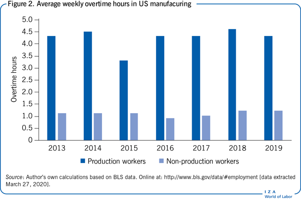 Average weekly overtime hours in US                         manufacuring