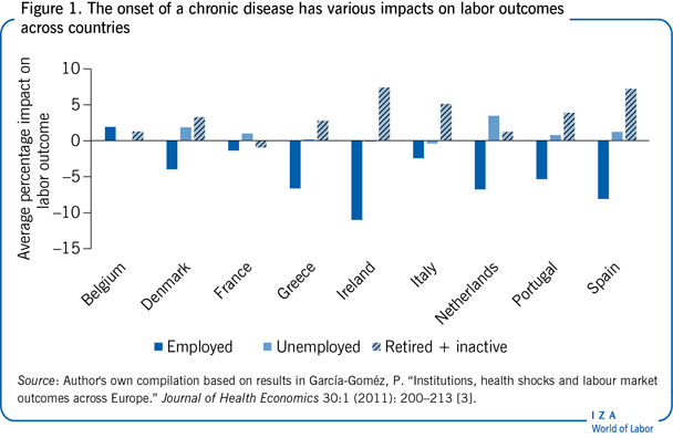 The onset of a chronic disease has various                         impacts on labor outcomes across countries