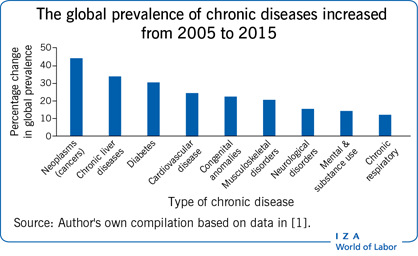 The global prevalence of chronic diseases                         increased from 2005 to 2015