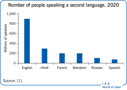 Number of people speaking a second                         language, 2020