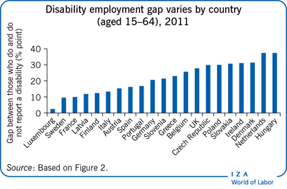 Disability employment gap varies by                         country (aged 15–64), 2011