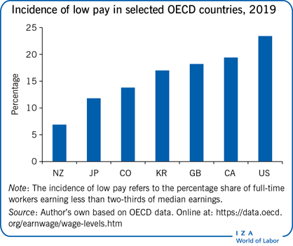 Incidence of low pay in selected OECD                         countries, 2019