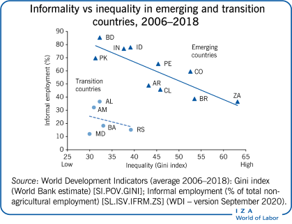 Informality vs inequality in emerging                         and transition countries, 2006–2018