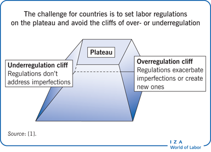 The challenge for countries is to set labor                         regulations on the plateau and avoid the cliffs of over- or                             underregulation