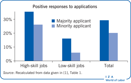 Positive responses to applications