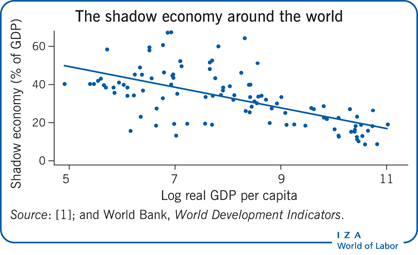 The shadow economy around the world