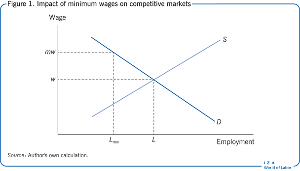 essays on minimum wage Table of contents 10 executive summary the main purpose of this report is to analyses the impaction of the increase of minimum wage in australia.
