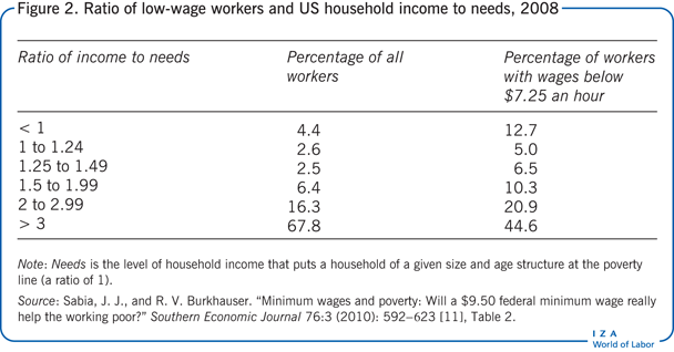 Ratio of low-wage workers and US household                         income to needs, 2008