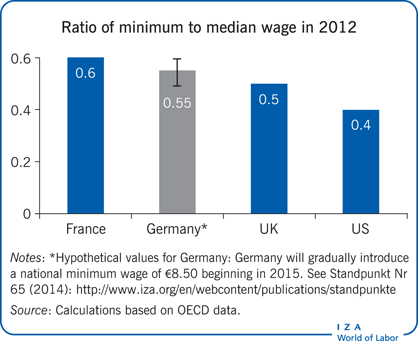 Ratio of minimum to median wage in                         2012