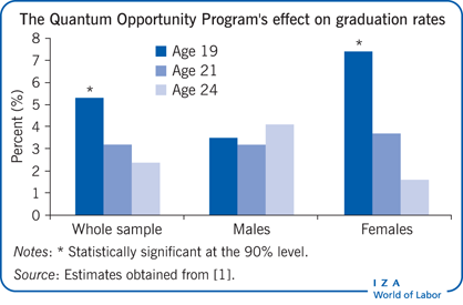 Effect of the Quantum Opportunity Program                         on high school graduation rates, by gender (%)