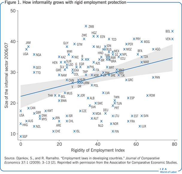 How informality grows with rigid employment                         protection