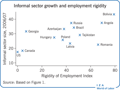 Informal sector growth and employment                         rigidity