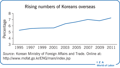 Rising numbers of Koreans overseas