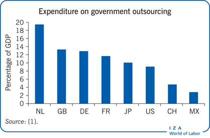 Expenditure on government outsourcing                         varies considerably