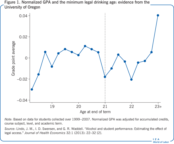 Normalized GPA and the minimum legal                         drinking age: evidence from the University of Oregon