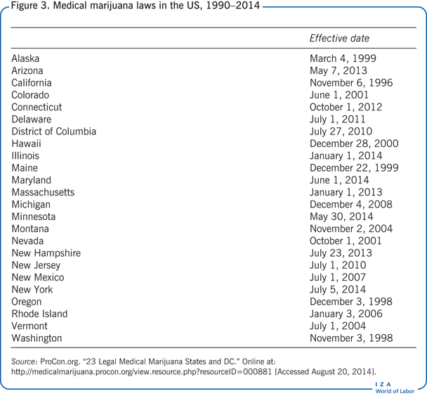 iza world of labor does substance use affect educational outcomes  medical marijuana laws in the us