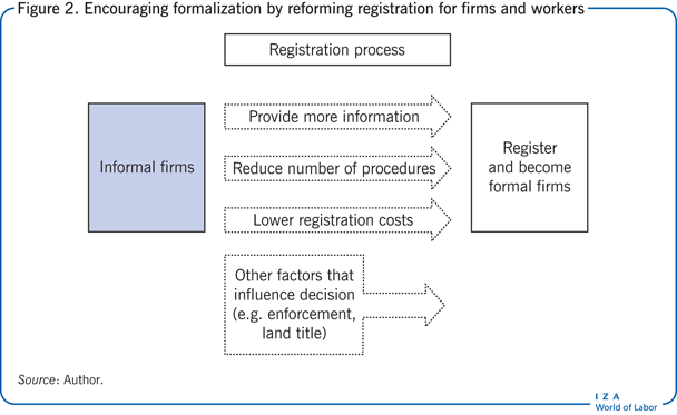 Encouraging formalization by reforming                         registration for firms and workers