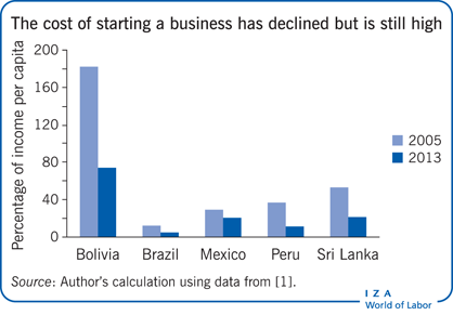 The cost of starting a business has                         declined but is still high