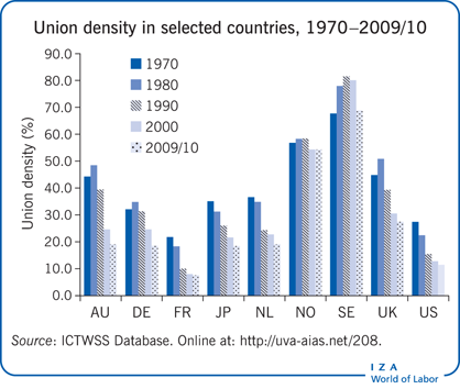 Union density in selected countries,                         1970–2009/10