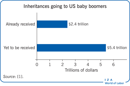 Inheritances going to US baby boomers