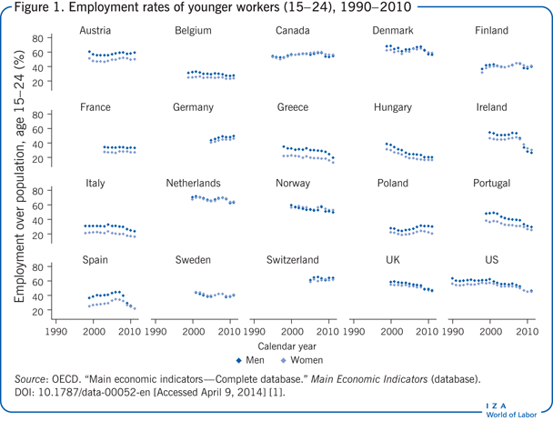 Employment rates of younger workers                         (15−24), 1990−2010