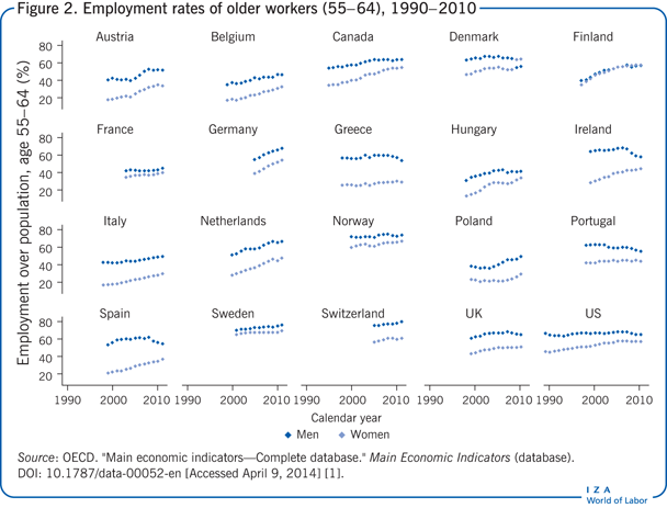 Employment rates of older workers (55−64),                         1990−2010