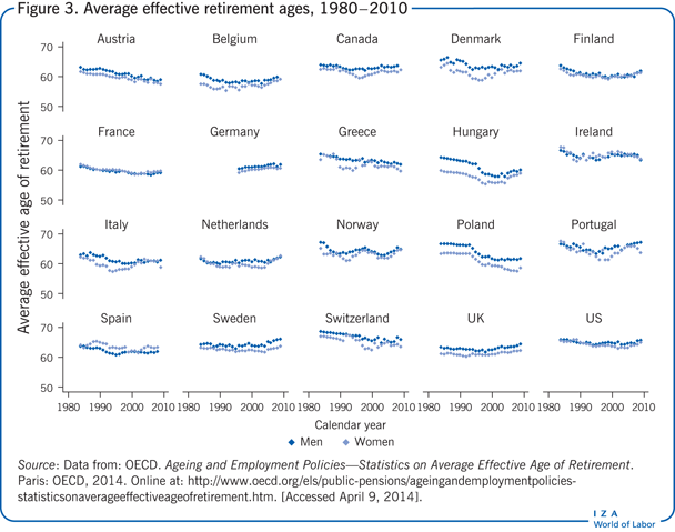 Average effective retirement ages,                         1980−2010