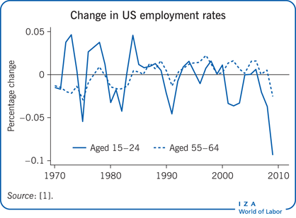 Change in US employment rates