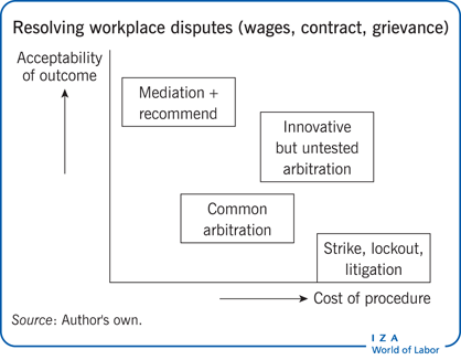 Resolving workplace disputes (wages,                         contract, grievance)