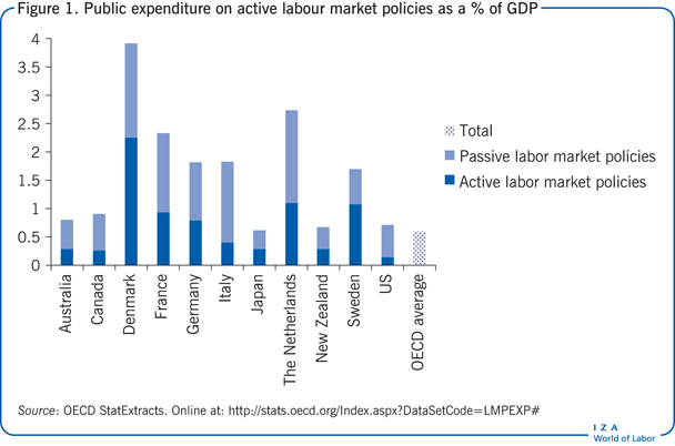 Public expenditure on active labour market                         policies as a % of GDP
