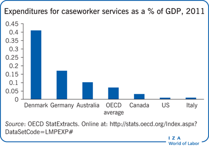 Expenditures for caseworker services as a %                         of GDP, 2011