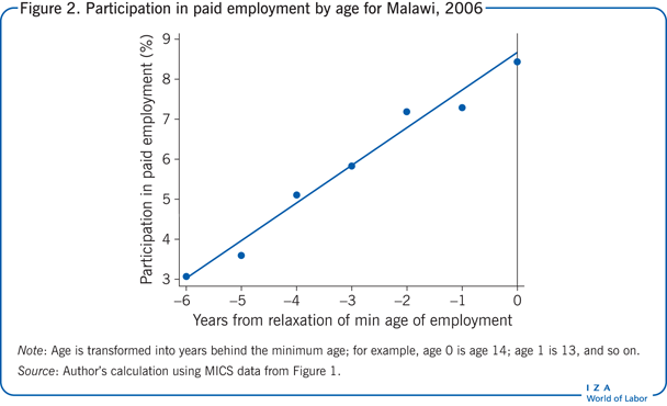Participation in paid employment by age for                         Malawi, 2006