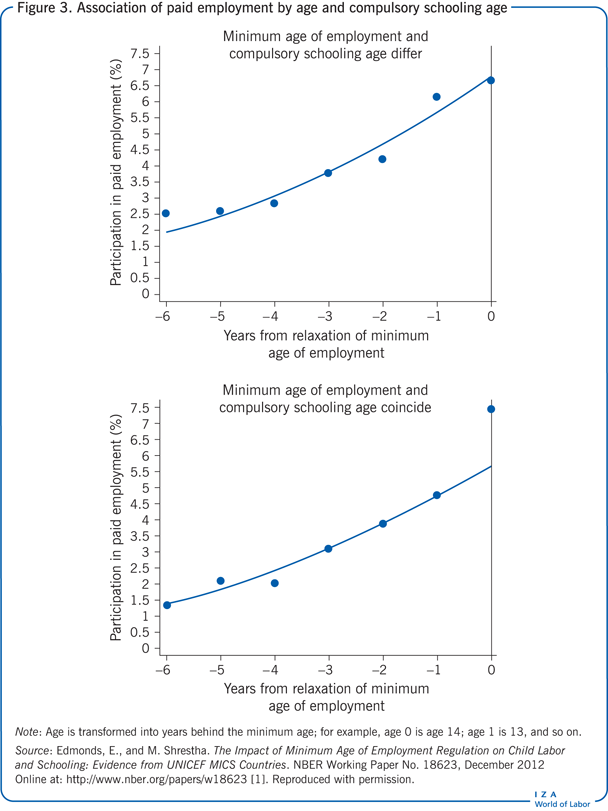 Association of paid employment by age and                         compulsory schooling age