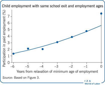Child employment with same school exit and                         employment ages