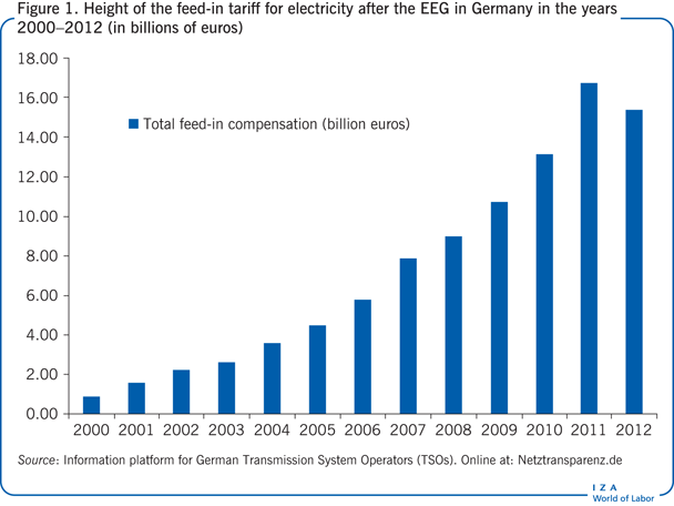 Height of the feed-in tariff for                         electricity after the EEG in Germany in the years 2000−2012 (in billions of                         euros)