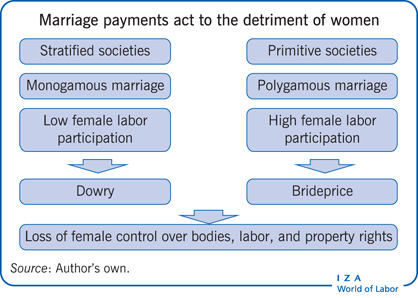 Marriage payments act to the detriment of                         women