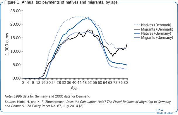 Annual tax payments of natives and                         migrants, by age