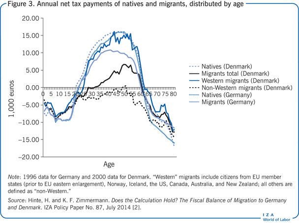 Annual net tax payments of natives and                         migrants, distributed by age