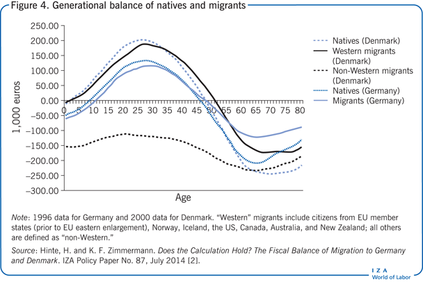 Generational balance of natives and                         migrants