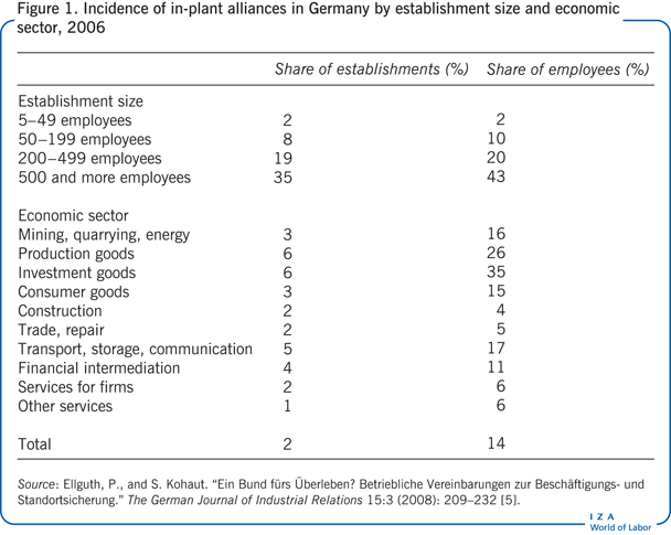 Incidence of in-plant alliances in Germany                         by establishment size and economic sector, 2006