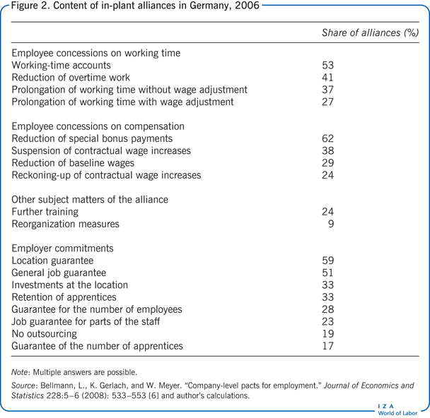Content of in-plant alliances in Germany,                             2006