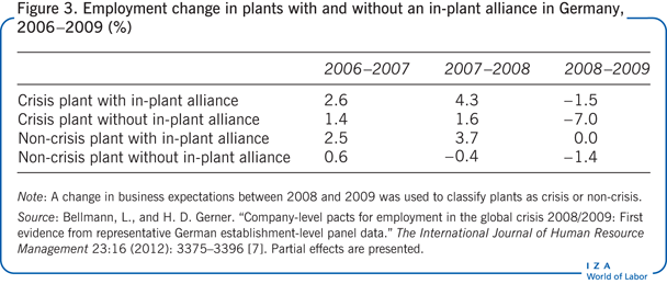 Employment change in plants with and                         without an in-plant alliance in Germany, 2006–2009 (%)