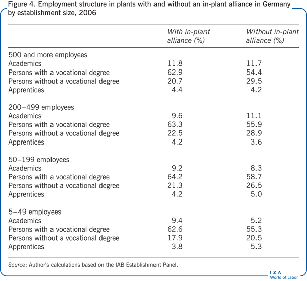 Employment structure in plants with and                         without an in-plant alliance in Germany by establishment size, 2006