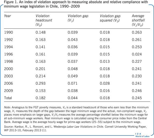 An index of violation approach to measuring                         absolute and relative compliance with minimum wage legislation in Chile,                             1990−2009