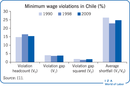 Minimum wage violations in Chile (%)