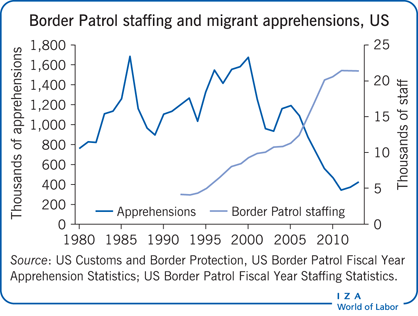 Border Patrol staffing and migrant                         apprehensions, US
