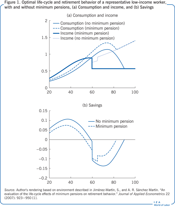 Optimal life-cycle and retirement behavior                         of a representative low-income worker, with and without minimum pensions,                         (a) Consumption and income, and (b) Savings