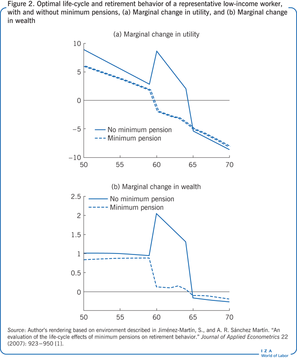 Optimal life-cycle and retirement behavior                         of a representative low-income worker, with and without minimum pensions,                         (a) Marginal change in utility, and (b) Marginal change in wealth