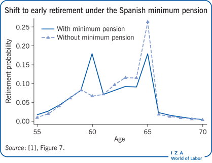 Shift to early retirement under the Spanish                         minimum pension